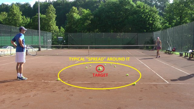 how much you miss in tennis